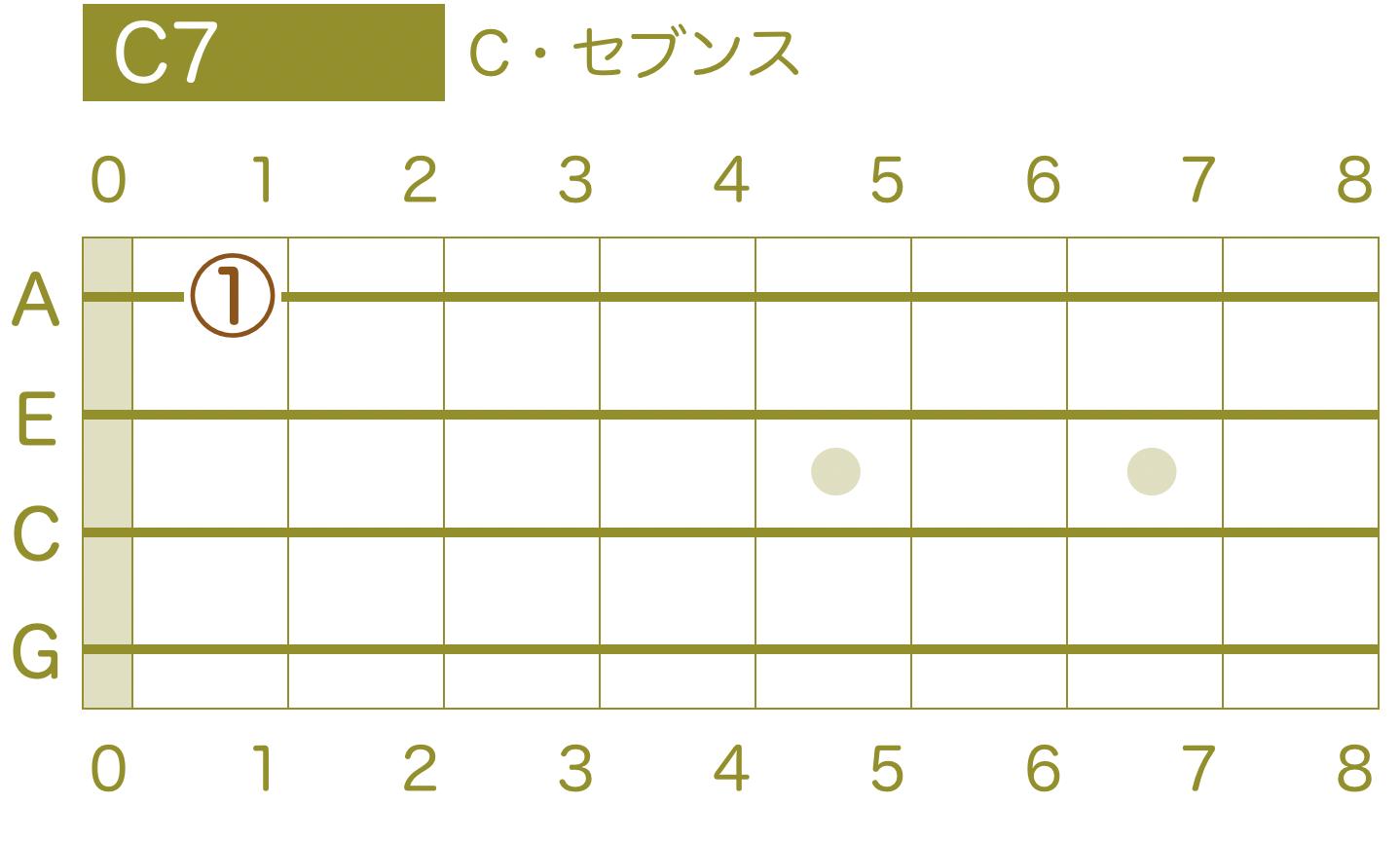 ウクレレ指板 コード Cセブンス