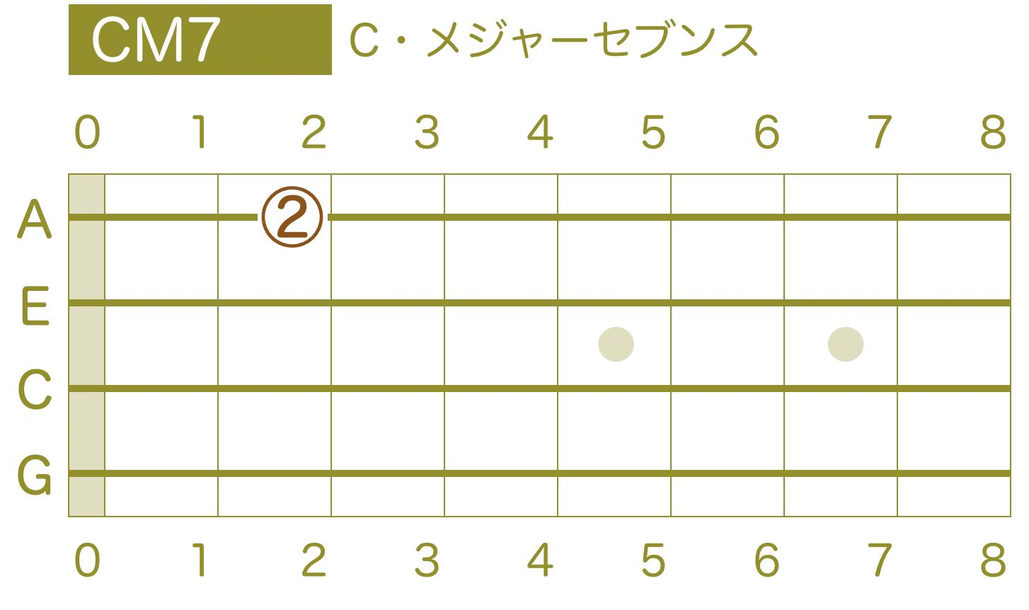 ウクレレ指板 コード Cメジャーセブンス
