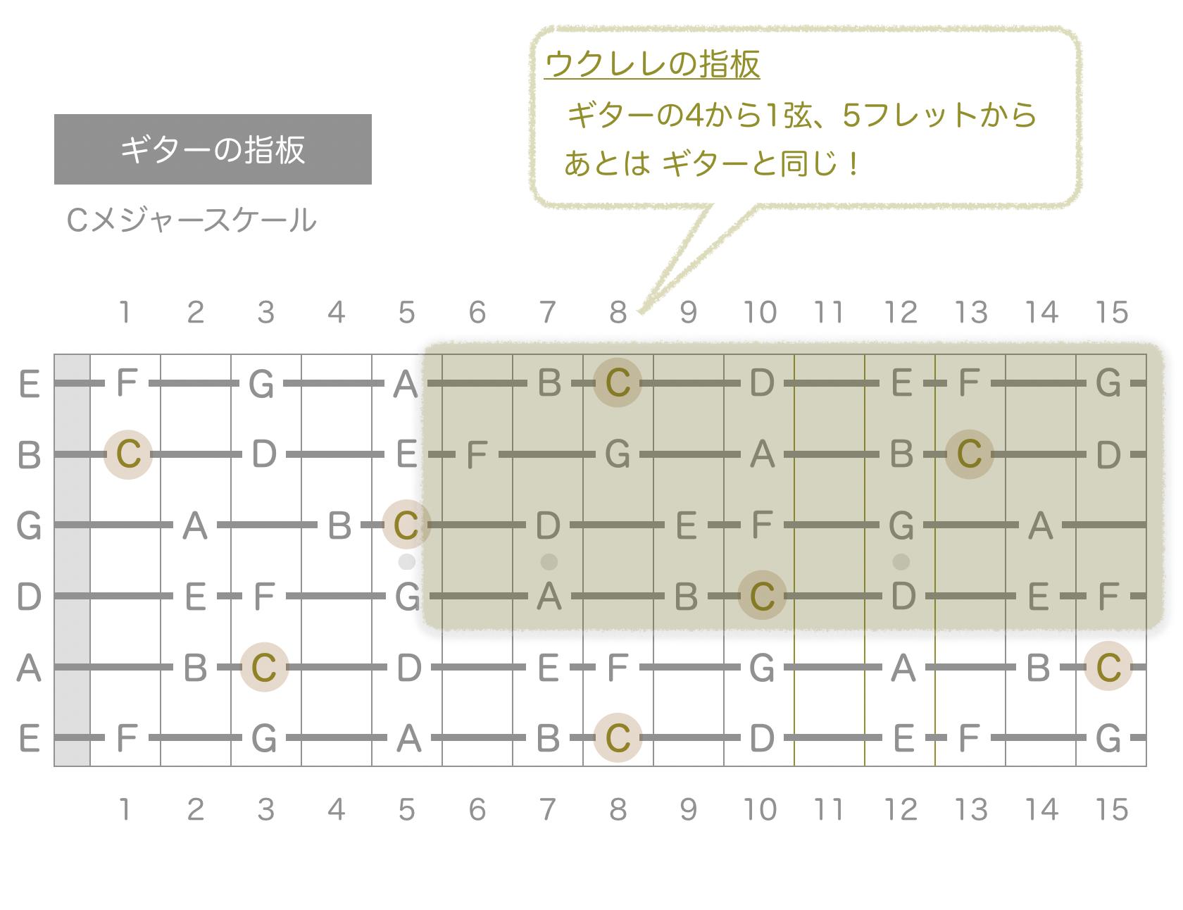 ギター指板 ウクレレ指板