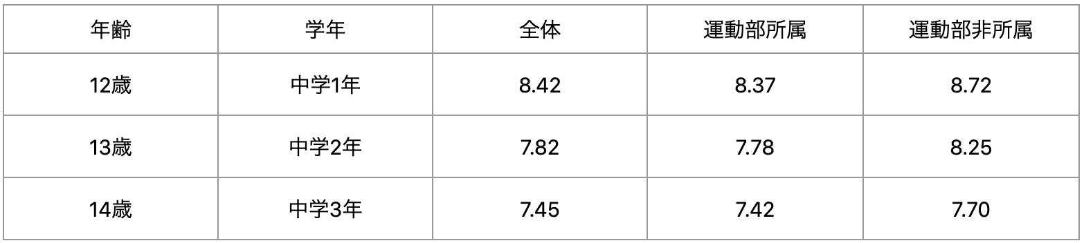 中学生50m走平均記録