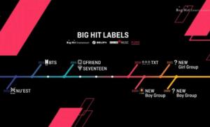BigHitエンターテイメントのデビュー戦略