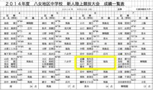 『2014年度 八女地区中学校新人陸上競技大会』成績一覧